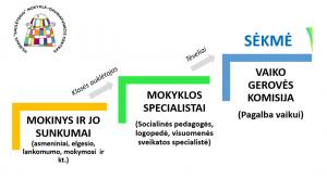 Vaiko gerovės komisija (2)